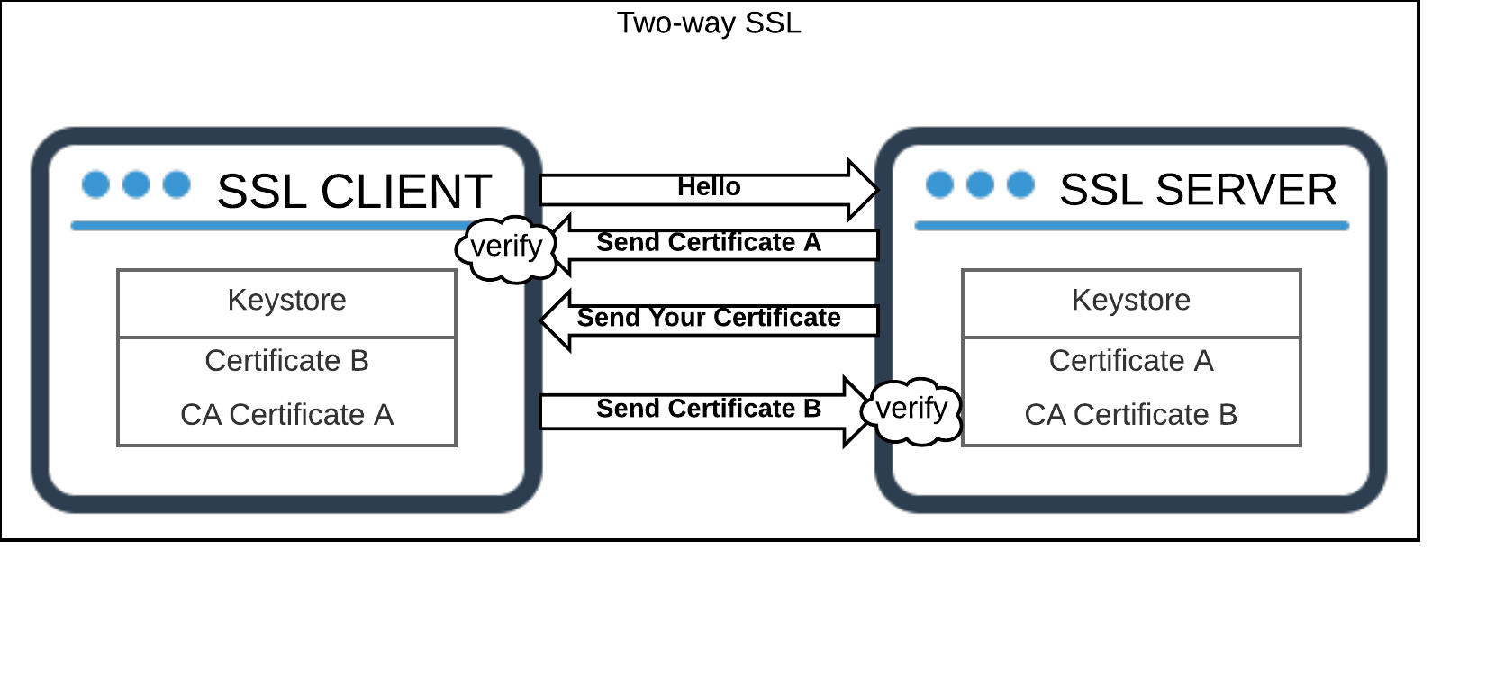 Configuring Two-way SSL on EAP 7